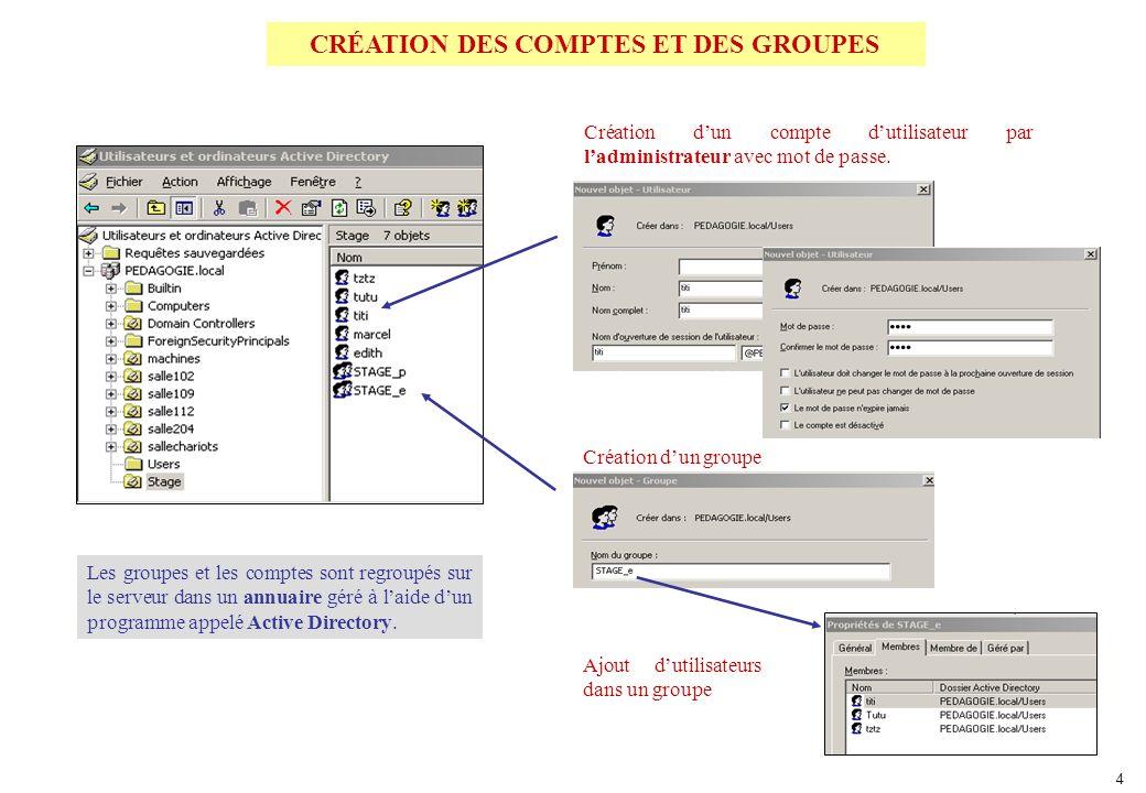 ROUTEUR CRÉATION DES COMPTES ET DES GROUPES Les groupes et les comptes sont regroupés sur le serveur dans un annuaire géré à laide dun programme appelé Active Directory.