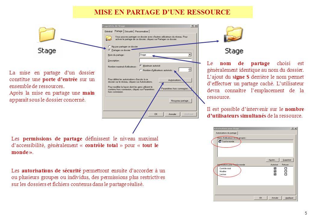 MISE EN PARTAGE DUNE RESSOURCE 5 Les permissions de partage définissent le niveau maximal daccessibilité, généralement « contrôle total » pour « tout le monde ».