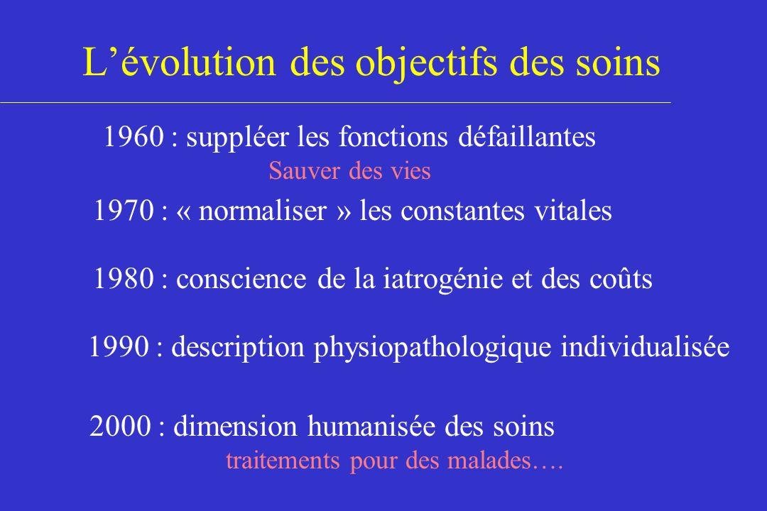 Lévolution des objectifs des soins 1960 : suppléer les fonctions défaillantes Sauver des vies 1970 : « normaliser » les constantes vitales 1980 : cons