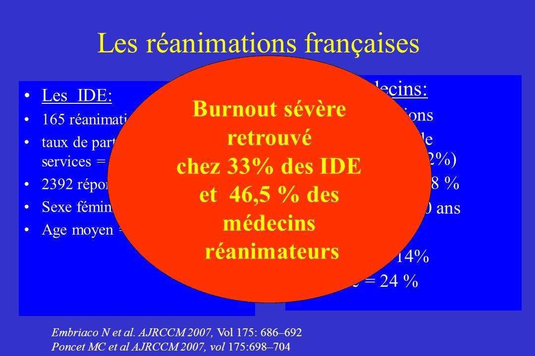 Les réanimations françaises Les IDE: 165 réanimations (31,5 % CHU) taux de participation des services = 57,7% 2392 répondeurs Sexe féminin 80% Age moy