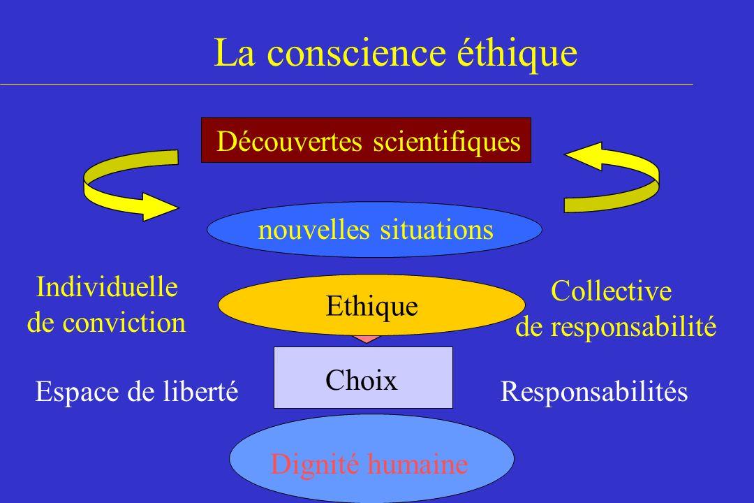 La conscience éthique nouvelles situations Découvertes scientifiques Choix Espace de libertéResponsabilités Ethique Dignité humaine Individuelle de co