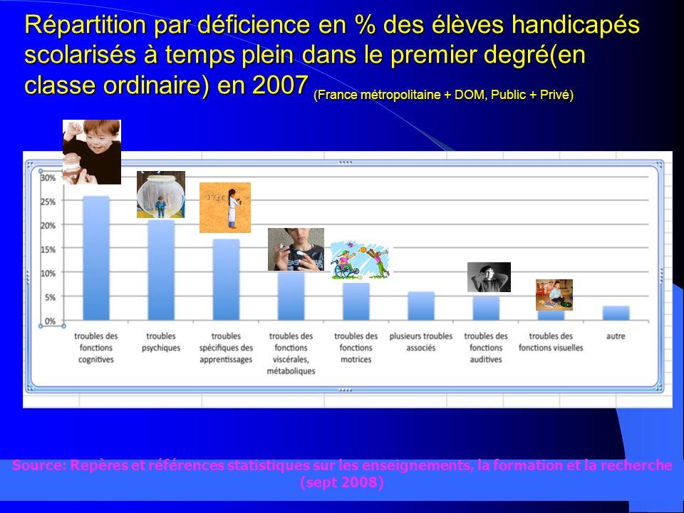 nathalie burget - ASH68- mars 2010 Source: Repères et références statistiques sur les enseignements, la formation et la recherche (sept 2008) Répartit