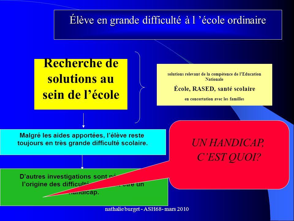 nathalie burget - ASH68- mars 2010 Recherche de solutions au sein de lécole solutions relevant de la compétence de lEducation Nationale École, RASED,