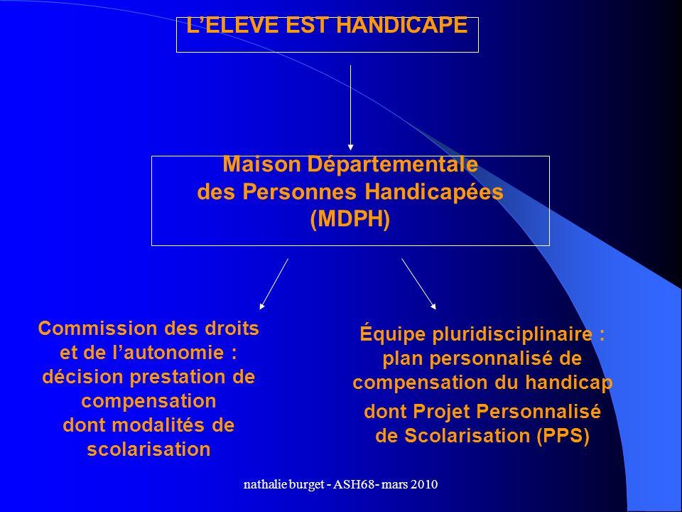 nathalie burget - ASH68- mars 2010 Maison Départementale des Personnes Handicapées (MDPH) Commission des droits et de lautonomie : décision prestation