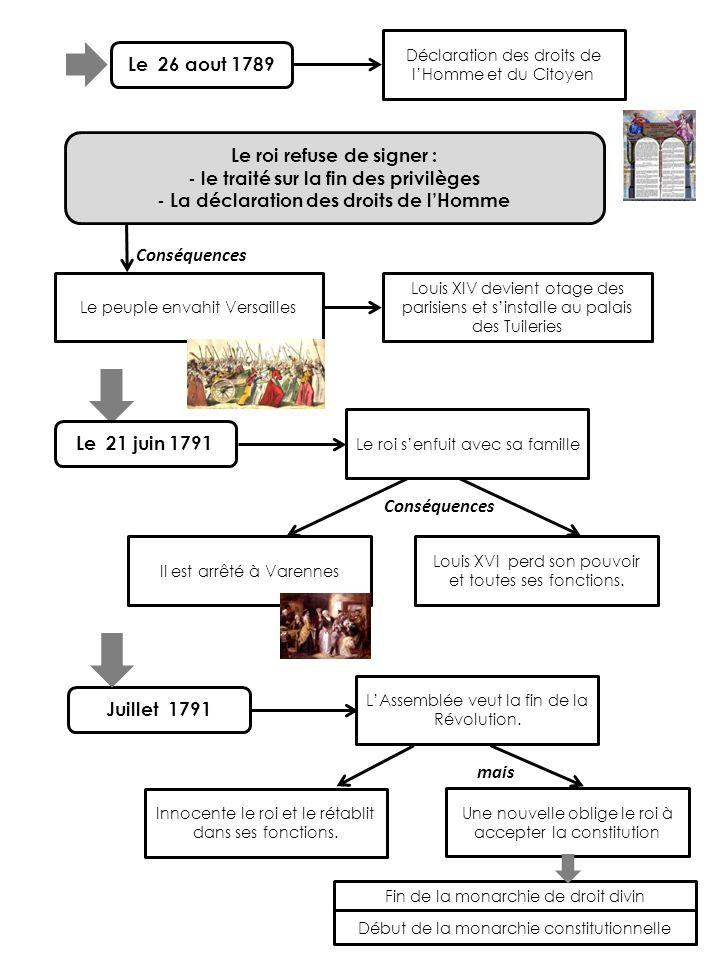 Le 26 aout 1789 Déclaration des droits de lHomme et du Citoyen Le roi refuse de signer : - le traité sur la fin des privilèges - La déclaration des dr