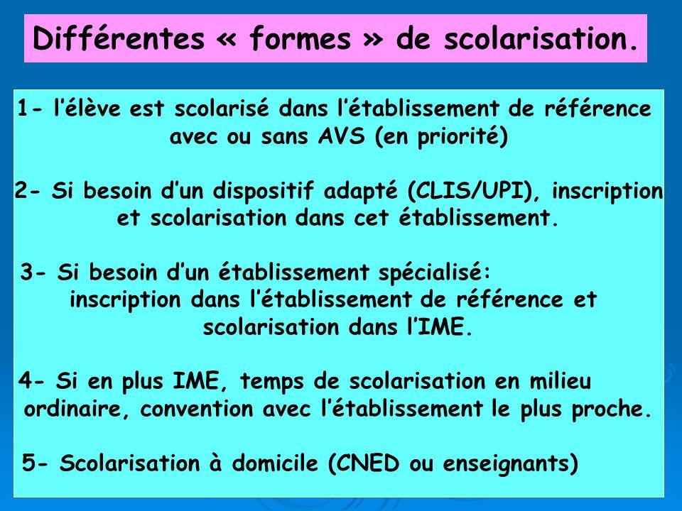 Différentes « formes » de scolarisation. 1- lélève est scolarisé dans létablissement de référence avec ou sans AVS (en priorité) 2- Si besoin dun disp