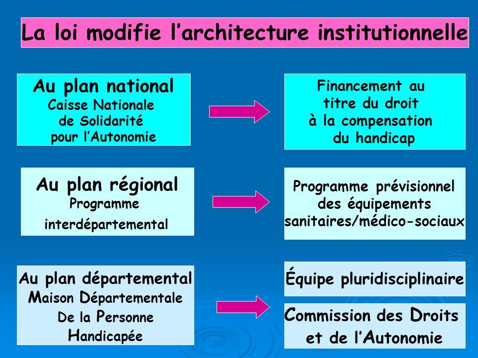 La loi modifie larchitecture institutionnelle Au plan national Caisse Nationale de Solidarité pour lAutonomie Au plan régional Programme interdépartem