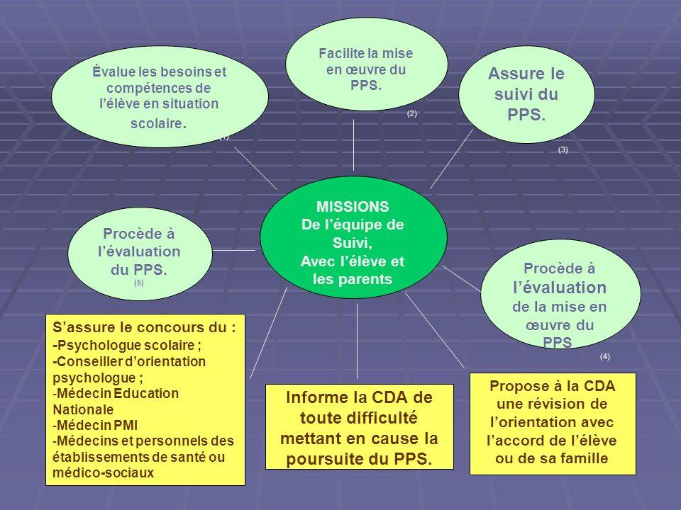 MISSIONS De léquipe de Suivi, Avec lélève et les parents Évalue les besoins et compétences de lélève en situation scolaire. (1) Facilite la mise en œu
