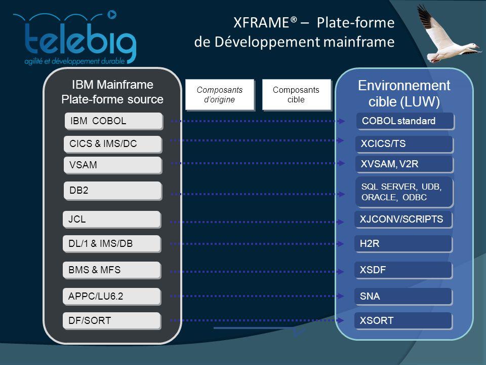 IBM Mainframe Plate-forme source CICS & IMS/DC VSAM DB2 JCL DL/1 & IMS/DB BMS & MFS APPC/LU6.2 DF/SORT Environnement cible (LUW) XCICS/TS XVSAM, V2R SQL SERVER, UDB, ORACLE, ODBC XJCONV/SCRIPTS H2R XSDF SNA XSORT Composants dorigine Composants cible Composants cible IBM COBOL COBOL standard XFRAME® – Plate-forme de Développement mainframe