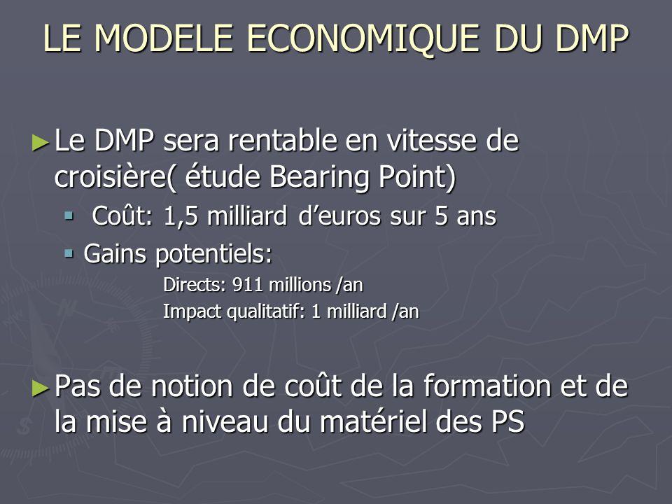LE MODELE ECONOMIQUE DU DMP Le DMP sera rentable en vitesse de croisière( étude Bearing Point) Le DMP sera rentable en vitesse de croisière( étude Bea