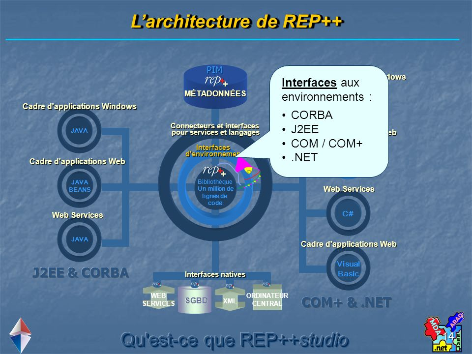 14 Larchitecture de REP++ Bibliothèque Un million de lignes de code JAVA BEANS JAVA Visual Basic C# Visual Basic MÉTADONNÉES PIM Interfaces d environnement Connecteurs et interfaces pour services et langages Cadre d applications Windows Cadre d applications Web Web Services Cadre d applications Windows Cadre d applications Web Web Services Cadre d applications Web SGBD ORDINATEUR CENTRAL WEB SERVICES XML Interfaces natives Interfaces aux environnements : CORBA J2EE COM / COM+.NET