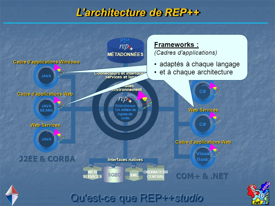 16 Larchitecture de REP++ Bibliothèque Un million de lignes de code JAVA BEANS JAVA Visual Basic C# Visual Basic MÉTADONNÉES PIM Interfaces d environnement Connecteurs et interfaces pour services et langages Cadre d applications Windows Cadre d applications Web Web Services Cadre d applications Windows Cadre d applications Web Web Services Cadre d applications Web Frameworks : (Cadres d applications) adaptés à chaque langage et à chaque architecture SGBD ORDINATEUR CENTRAL WEB SERVICES XML Interfaces natives