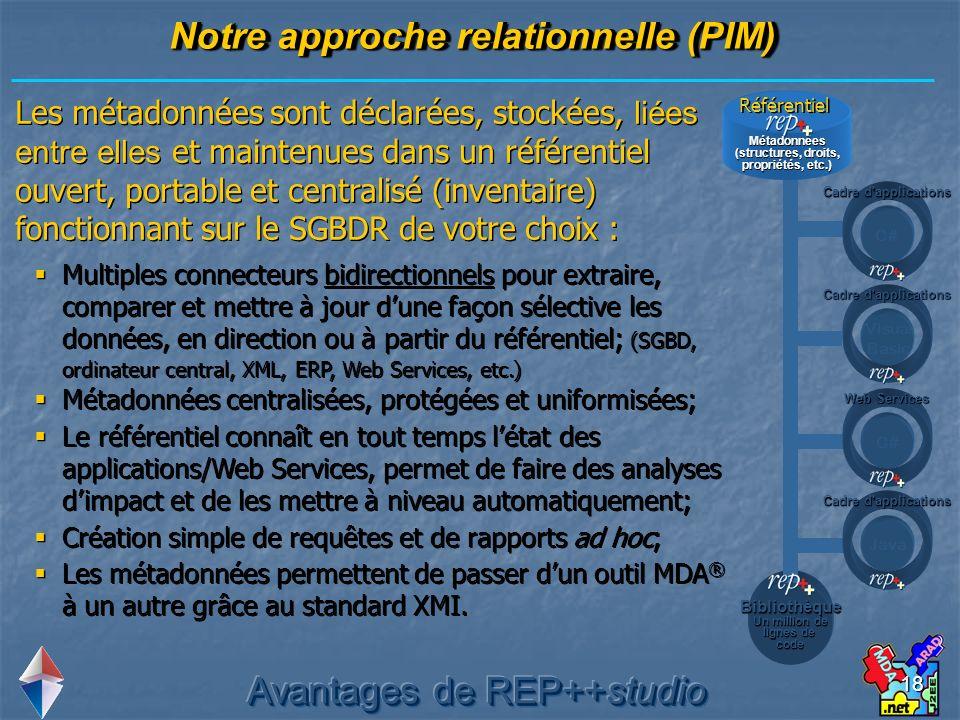 18 Notre approche relationnelle (PIM) Les métadonnées sont déclarées, stockées, liées entre elles et maintenues dans un référentiel ouvert, portable e