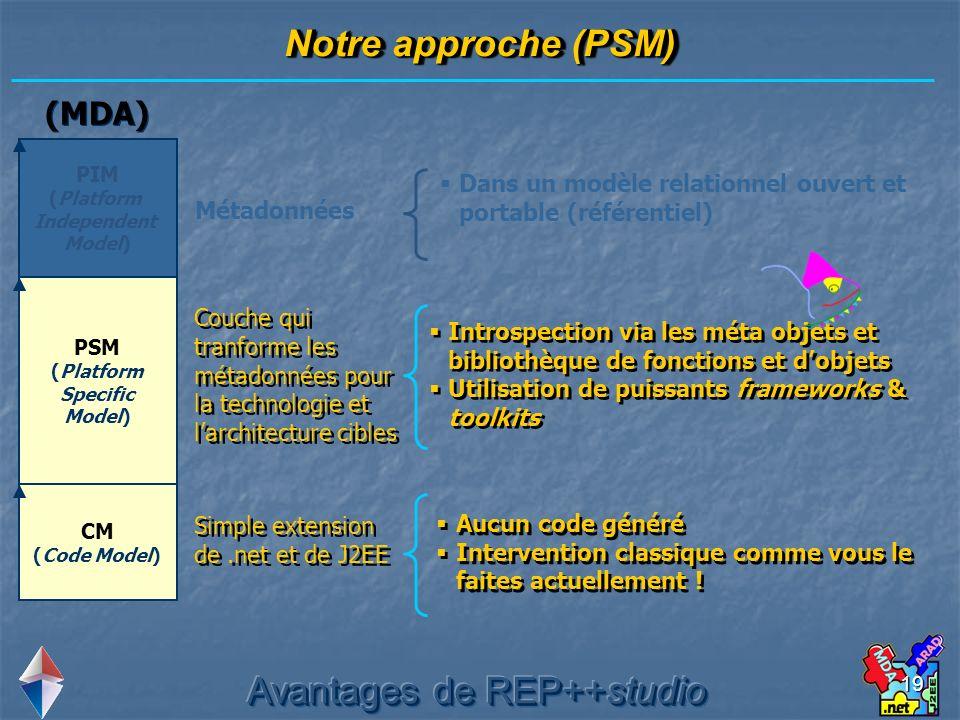 19 PIM (Platform Independent Model) PSM (Platform Specific Model) CM (Code Model) Couche qui tranforme les métadonnées pour la technologie et larchite