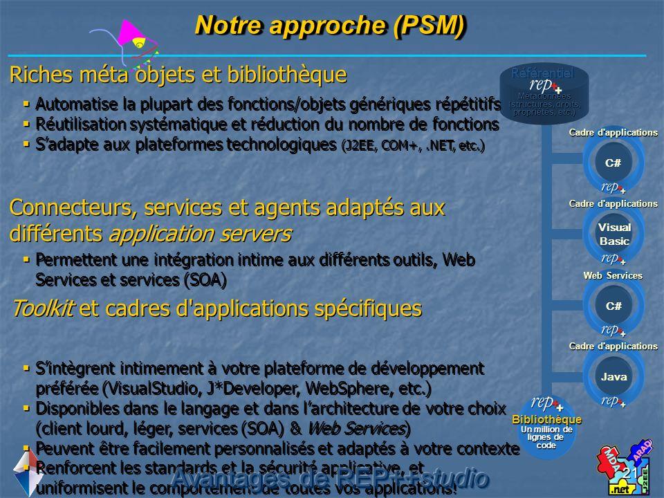 21 Notre approche (PSM) Bibliothèque Un million de lignes de code C# Visual Basic C# Cadre d'applications Web Services Java Cadre d'applications Métad