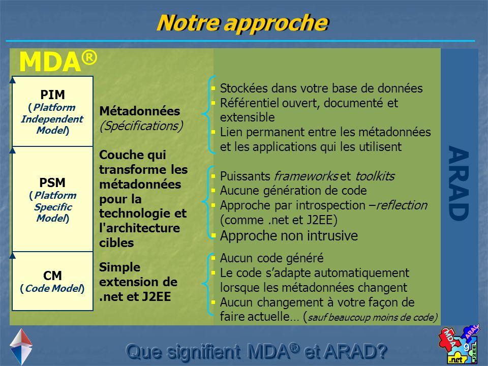 9 MDA ® ARAD Notre approche Métadonnées (Spécifications) Couche qui transforme les métadonnées pour la technologie et l'architecture cibles Simple ext
