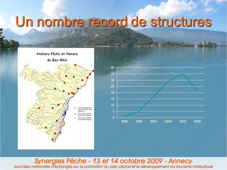 Un nombre record de structures