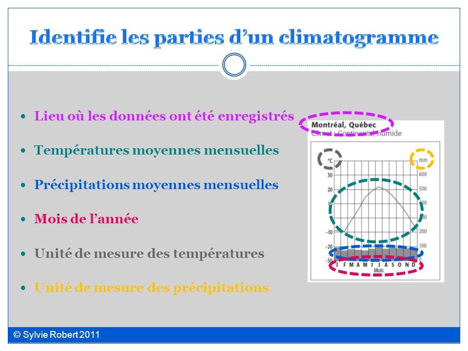 Lieu où les données ont été enregistrés Températures moyennes mensuelles Précipitations moyennes mensuelles Mois de lannée Unité de mesure des tempéra