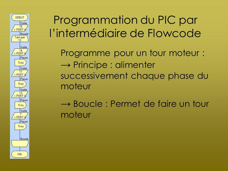 Programmation du PIC par lintermédiaire de Flowcode Programme pour un tour moteur : Principe : alimenter successivement chaque phase du moteur Boucle
