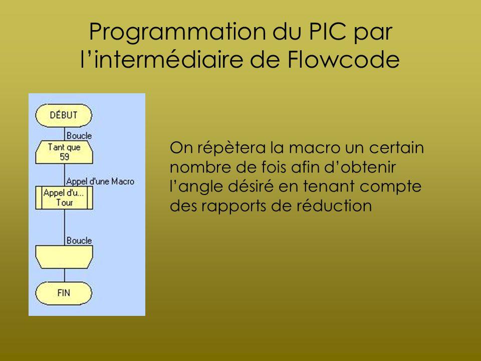 Programmation du PIC par lintermédiaire de Flowcode On répètera la macro un certain nombre de fois afin dobtenir langle désiré en tenant compte des ra