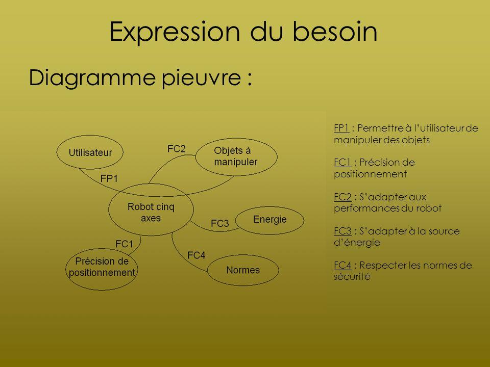 Expression du besoin Diagramme pieuvre : FP1 : Permettre à lutilisateur de manipuler des objets FC1 : Précision de positionnement FC2 : Sadapter aux p