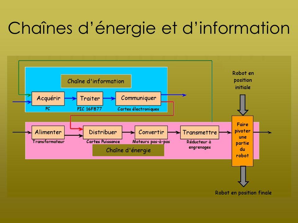 I) Étude du fonctionnement mécanique Les liaisons : grâce à des courroies entre les roues Schéma cinématique :
