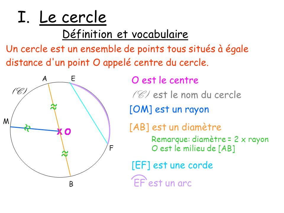 I. Le cercle Un cercle est un ensemble de points tous situés à égale distance d'un point O appelé centre du cercle. (C) F EA B M [EF] est une corde [A