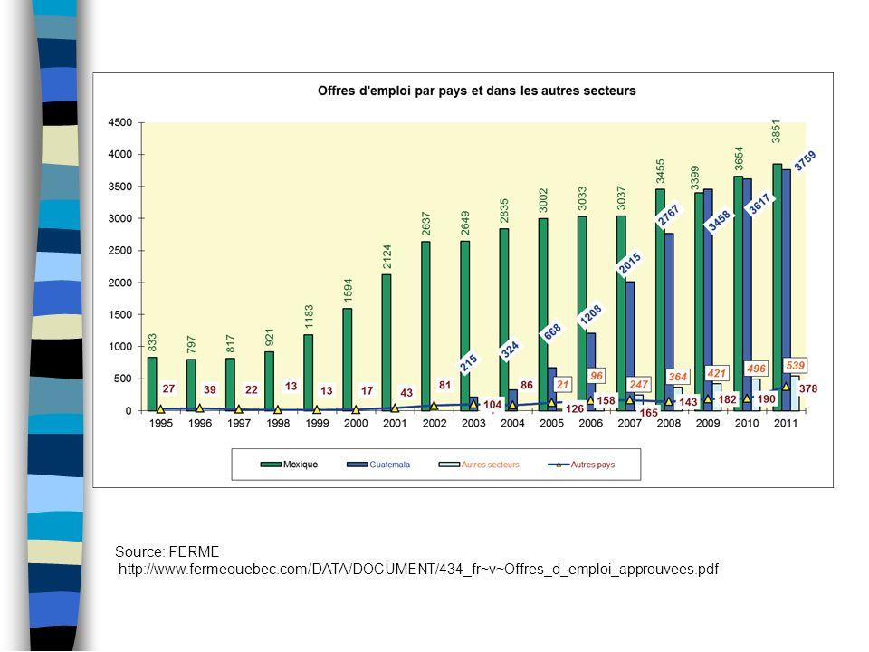 Source: FERME http://www.fermequebec.com/DATA/DOCUMENT/434_fr~v~Offres_d_emploi_approuvees.pdf