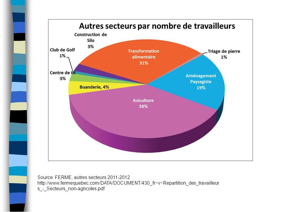 Source: FERME, autres secteurs 2011-2012 http://www.fermequebec.com/DATA/DOCUMENT/430_fr~v~Repartition_des_travailleur s_-_Secteurs_non-agricoles.pdf