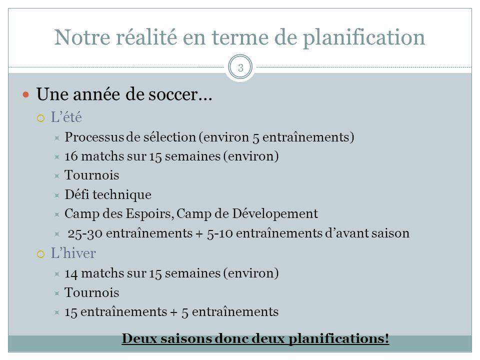 Notre réalité en terme de planification Une année de soccer... Lété Processus de sélection (environ 5 entraînements) 16 matchs sur 15 semaines (enviro