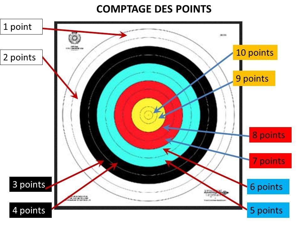 10 points 9 points 8 points 7 points 6 points 5 points4 points 3 points 2 points 1 point COMPTAGE DES POINTS