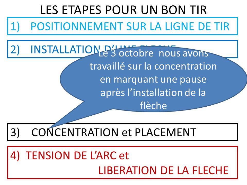 LES ETAPES POUR UN BON TIR 1)POSITIONNEMENT SUR LA LIGNE DE TIR 2)INSTALLATION DUNE FLECHE 3) CONCENTRATION et PLACEMENT 4) TENSION DE LARC et LIBERAT