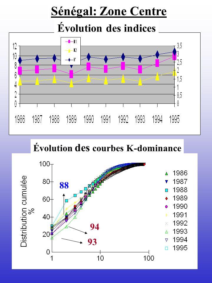 Sénégal: Zone Centre Évolution des indices Évolution des courbes K-dominance 88 93 94