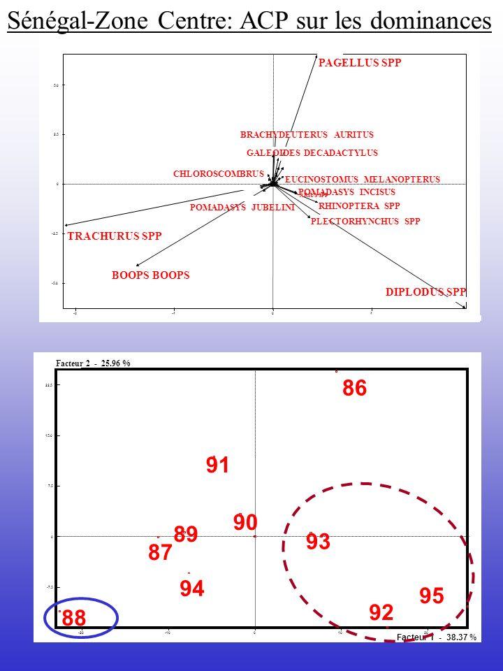 -20-1001020 -7.5 0 7.5 15.0 22.5 Facteur 1 - 38.37 % Facteur 2 - 25.96 % 88 94 87 89 91 90 93 86 95 92 -8-404 -5.0 -2.5 0 2.5 5.0 PAGELLUS SPP RHINOPT