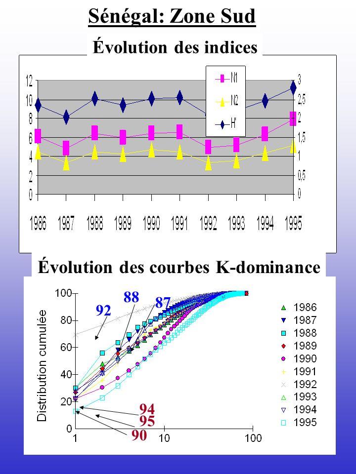 Sénégal: Zone Sud Évolution des indices Évolution des courbes K-dominance 92 94 95 90 88 87