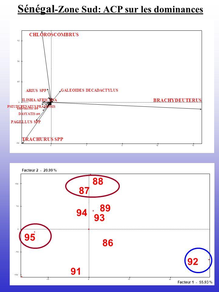 -1501530 -15.0 -7.5 0 7.5 15.0 Facteur 1 - 55.93 % Facteur 2 - 20.99 % 92 86 89 87 95 91 88 93 94 0481216 -5.0 -2.5 0 2.5 5.0 7.5 BRACHYDEUTERUS GALEO