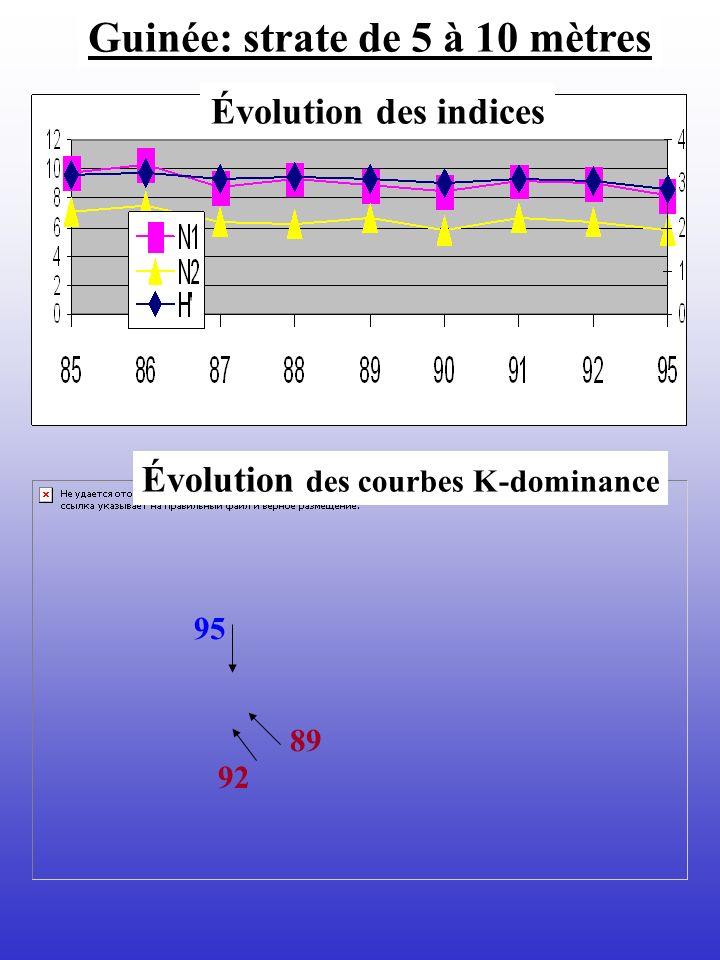 Guinée: strate de 5 à 10 mètres Évolution des indices Évolution des courbes K-dominance 89 95 92