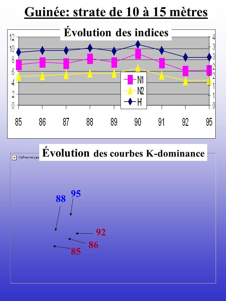 Guinée: strate de 10 à 15 mètres Évolution des indices Évolution des courbes K-dominance 88 95 92 86 85