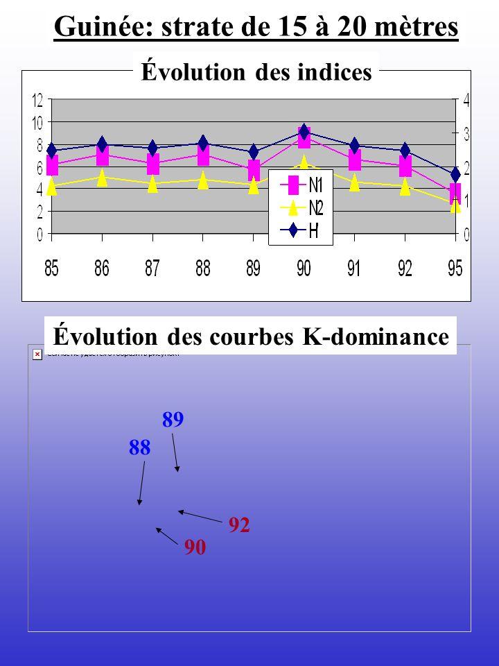 Évolution des courbes K-dominance Évolution des indices Guinée: strate de 15 à 20 mètres 88 89 92 90