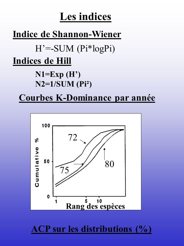 Courbes K-Dominance par année Rang des espèces 72 75 80 Les indices Indice de Shannon-Wiener Indices de Hill H=-SUM (Pi*logPi) N1=Exp (H) N2=1/SUM (Pi