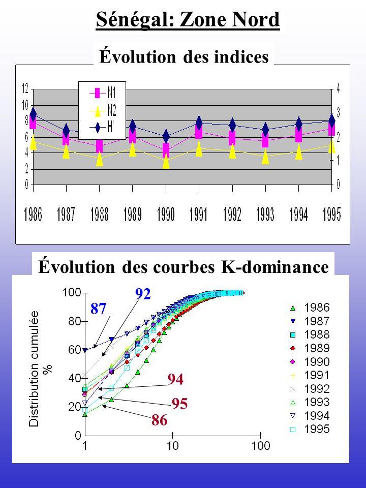 Sénégal: Zone Nord Évolution des indices Évolution des courbes K-dominance 87 92 94 86 95