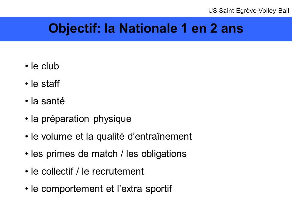 Objectif: la Nationale 1 en 2 ans le club le staff la santé la préparation physique le volume et la qualité dentraînement les primes de match / les ob