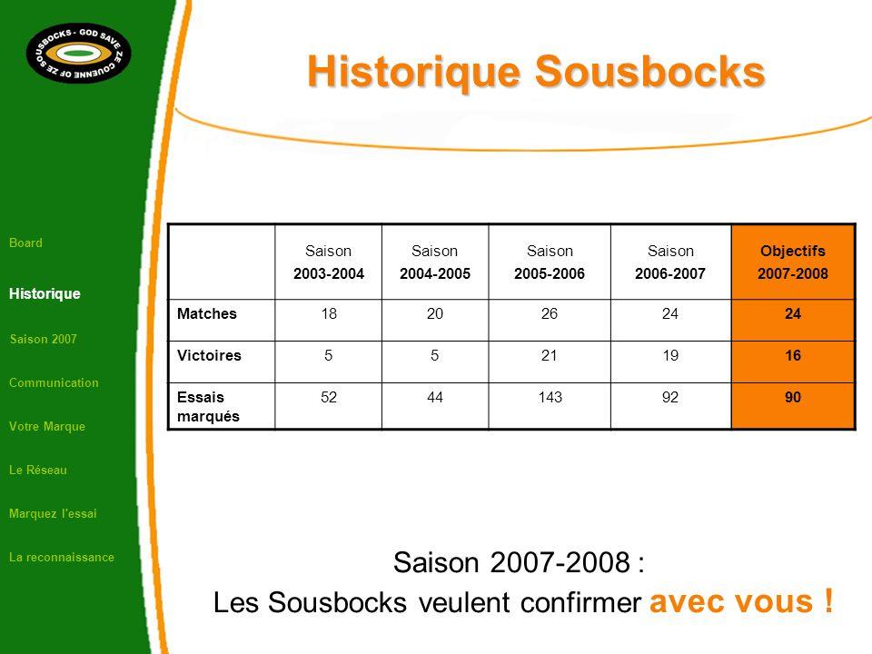 Historique Sousbocks Saison 2003-2004 Saison 2004-2005 Saison 2005-2006 Saison 2006-2007 Objectifs 2007-2008 Matches18202624 Victoires55211916 Essais marqués 52441439290 Saison 2007-2008 : Les Sousbocks veulent confirmer avec vous .