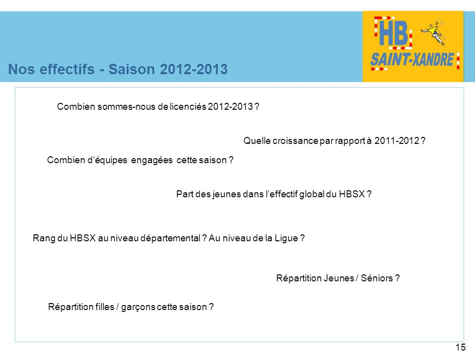 15 Nos effectifs - Saison 2012-2013 Quelle croissance par rapport à 2011-2012 ? Répartition Jeunes / Séniors ? Rang du HBSX au niveau départemental ?