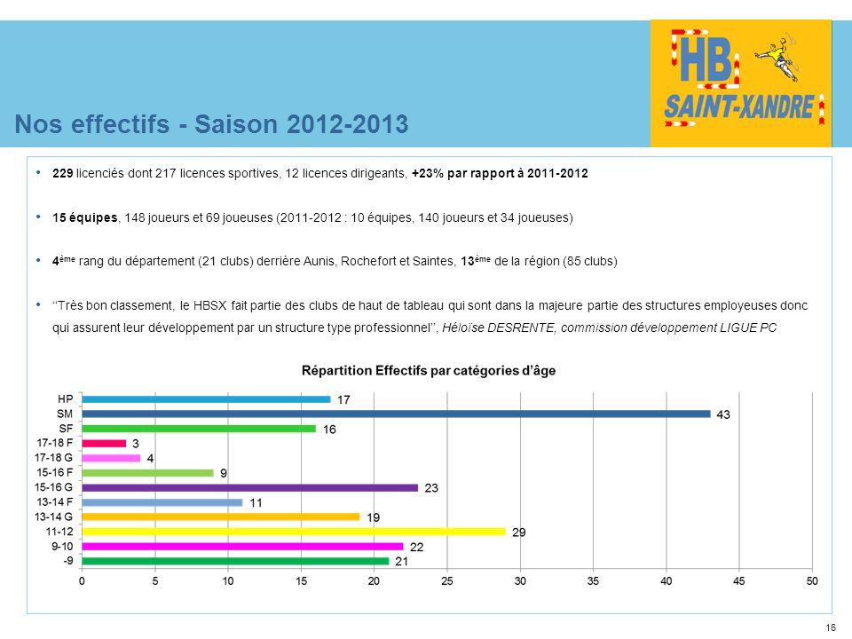 16 Nos effectifs - Saison 2012-2013 229 licenciés dont 217 licences sportives, 12 licences dirigeants, +23% par rapport à 2011-2012 15 équipes, 148 jo