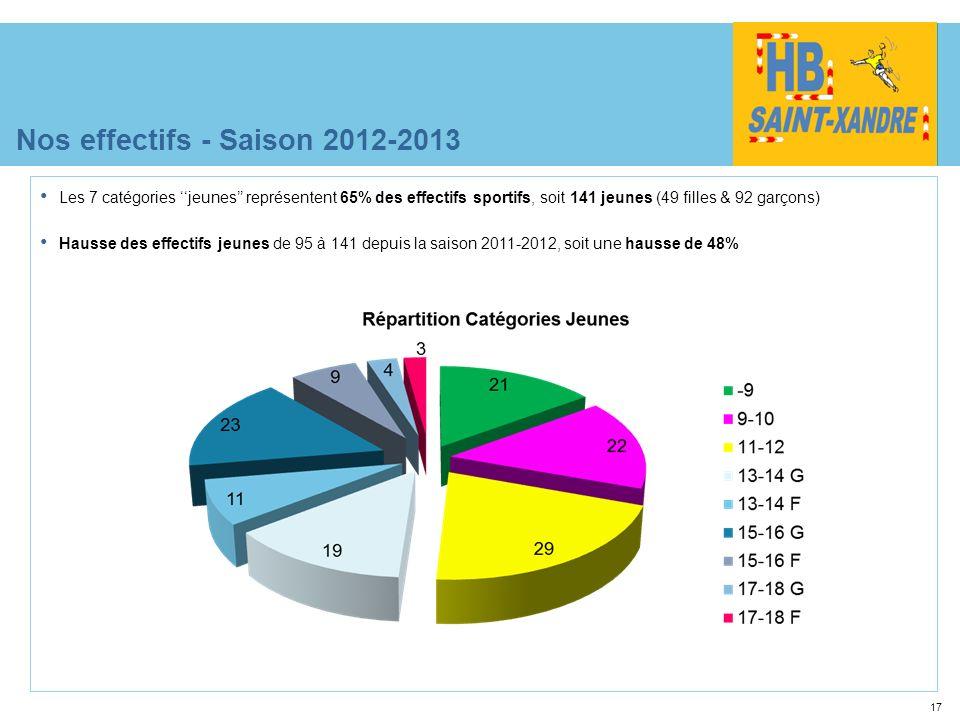17 Nos effectifs - Saison 2012-2013 Les 7 catégories jeunes représentent 65% des effectifs sportifs, soit 141 jeunes (49 filles & 92 garçons) Hausse d