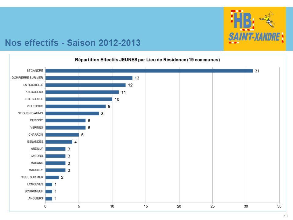 19 Nos effectifs - Saison 2012-2013