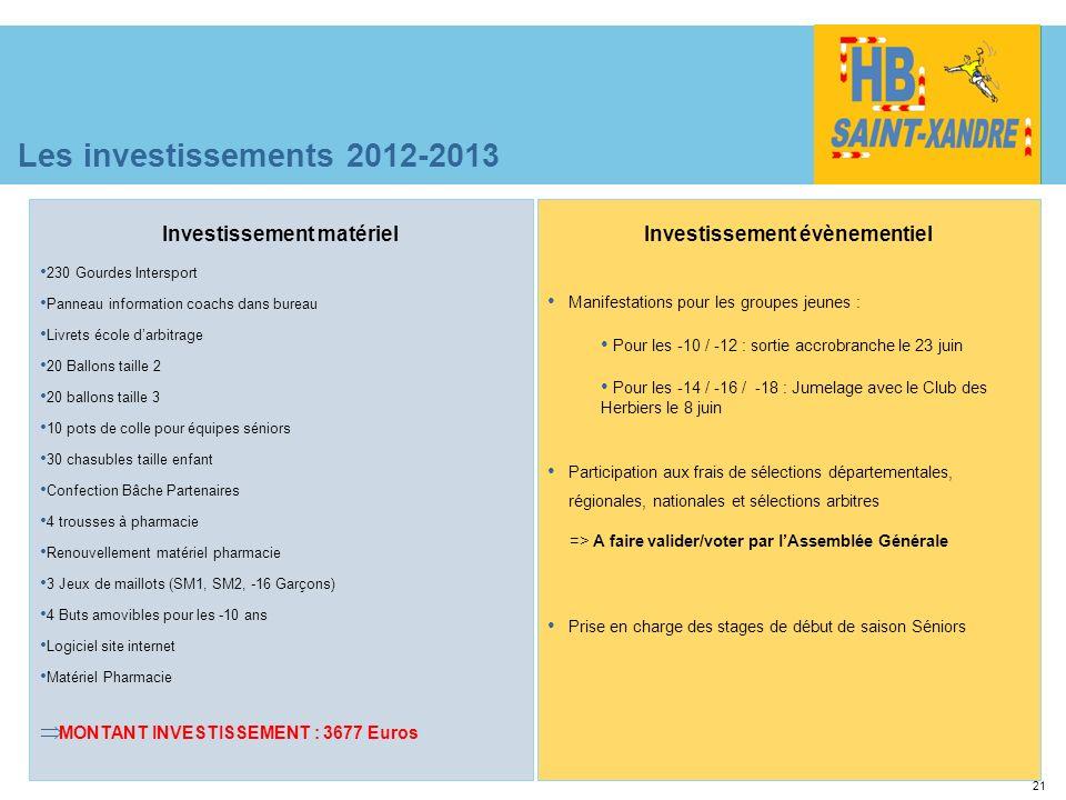 21 Les investissements 2012-2013 Investissement matériel 230 Gourdes Intersport Panneau information coachs dans bureau Livrets école darbitrage 20 Bal