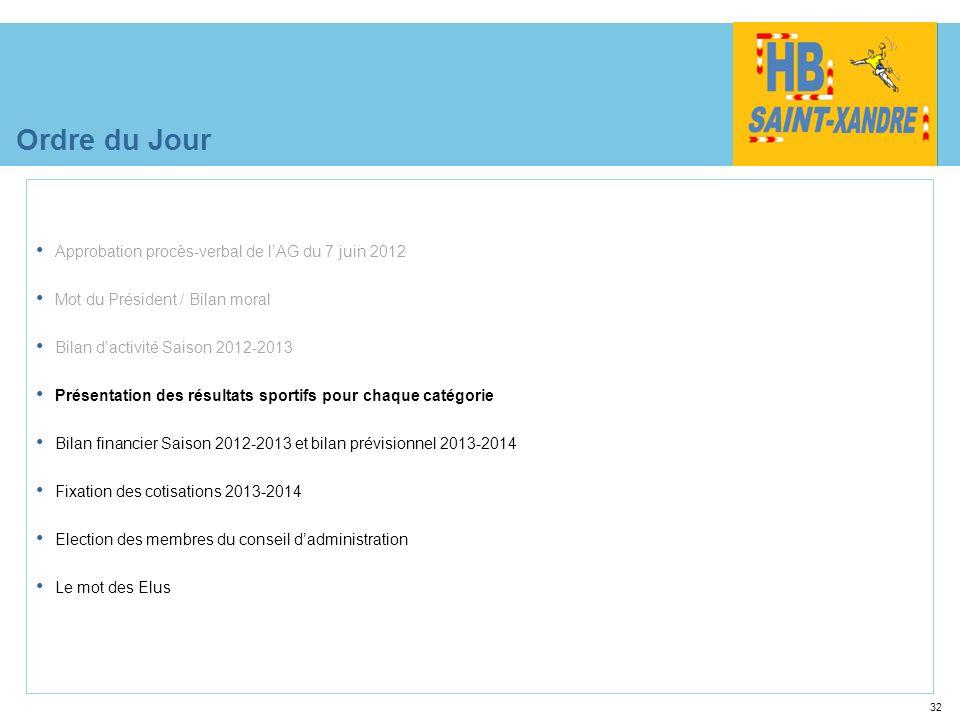 32 Ordre du Jour Approbation procès-verbal de lAG du 7 juin 2012 Mot du Président / Bilan moral Bilan dactivité Saison 2012-2013 Présentation des résu