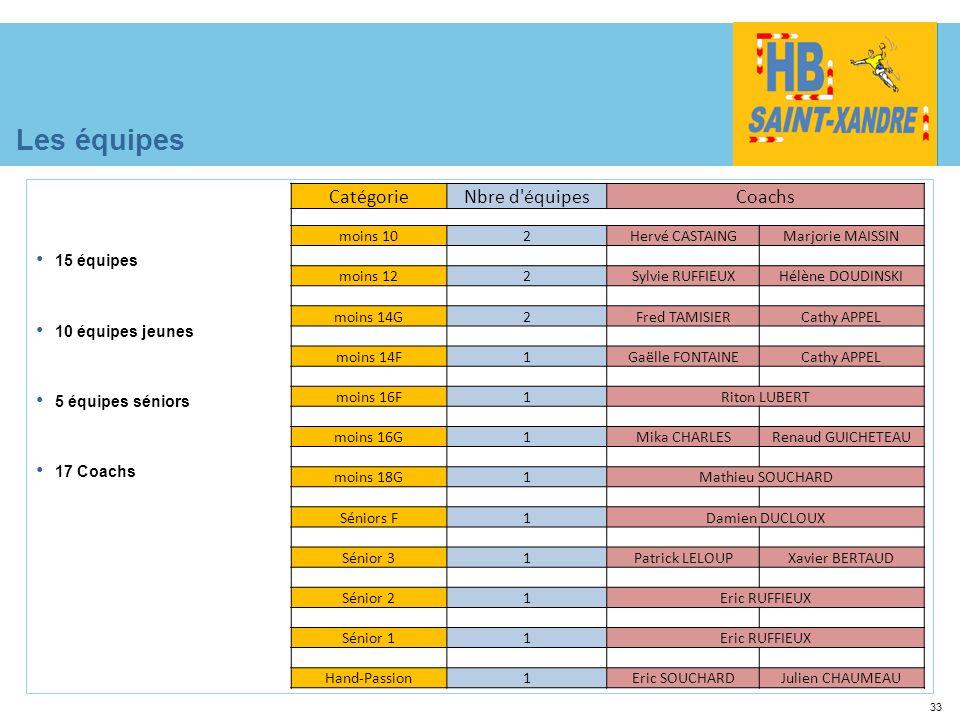 33 Les équipes 15 équipes 10 équipes jeunes 5 équipes séniors 17 Coachs CatégorieNbre d'équipesCoachs moins 102Hervé CASTAINGMarjorie MAISSIN moins 12